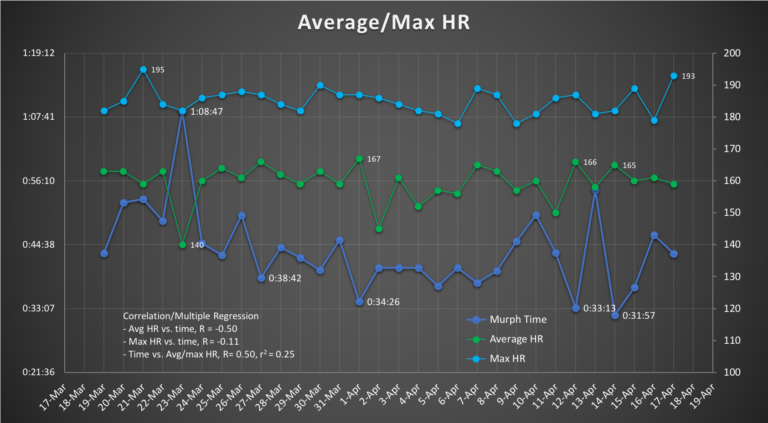 Correlation between Murph times and average and max heart rate.