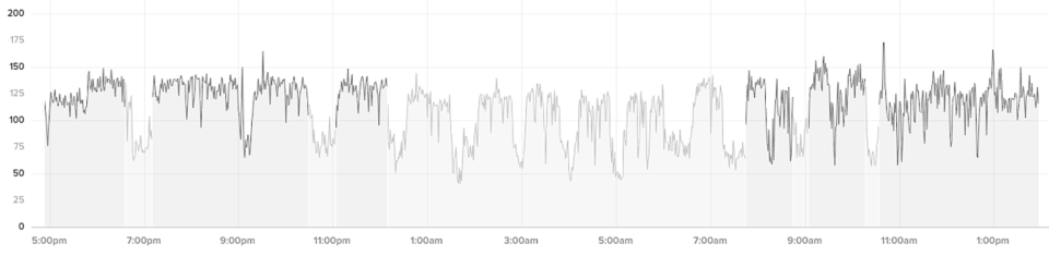 WHOOP member Devon Levesque's live heart rate over a 21-hour span while bear-crawling a marathon.