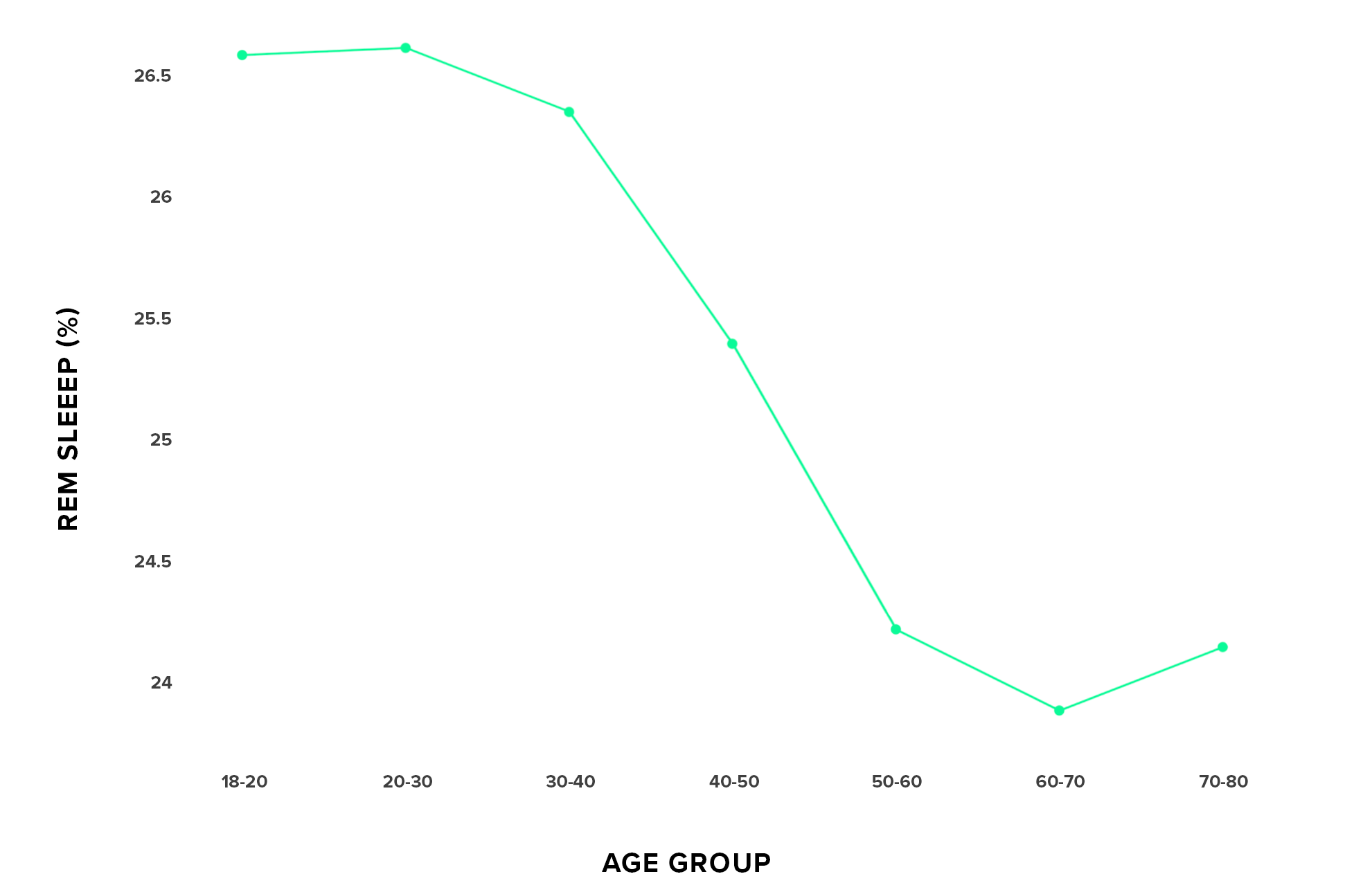 Average percentage of REM sleep for various age groups, tracked by WHOOP.
