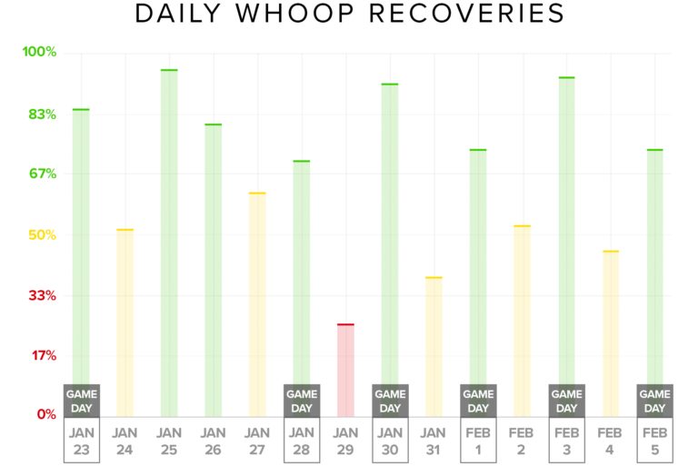 nhl alex killorn whoop recovery