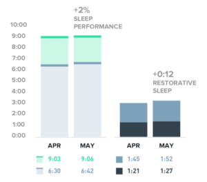 A comparison of you sleep performance and restorative sleep from the past two months.
